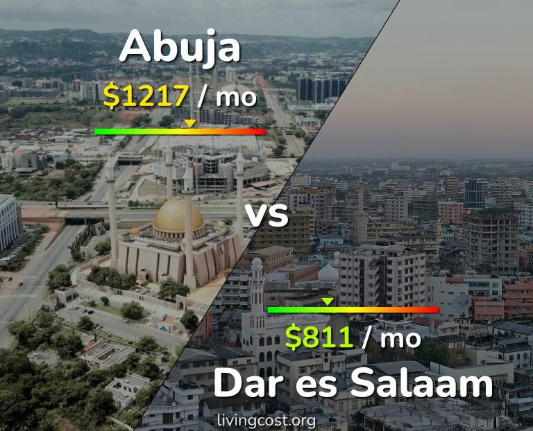 Cost of living in Abuja vs Dar es Salaam infographic