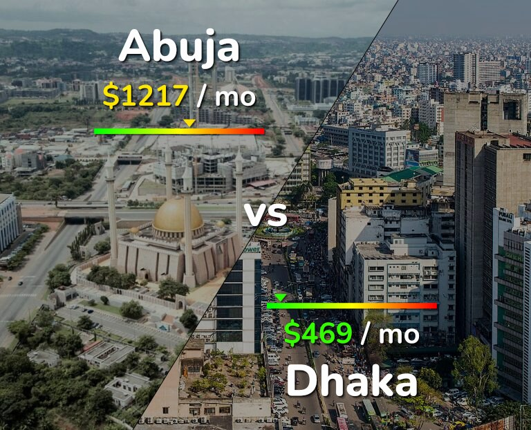 Cost of living in Abuja vs Dhaka infographic