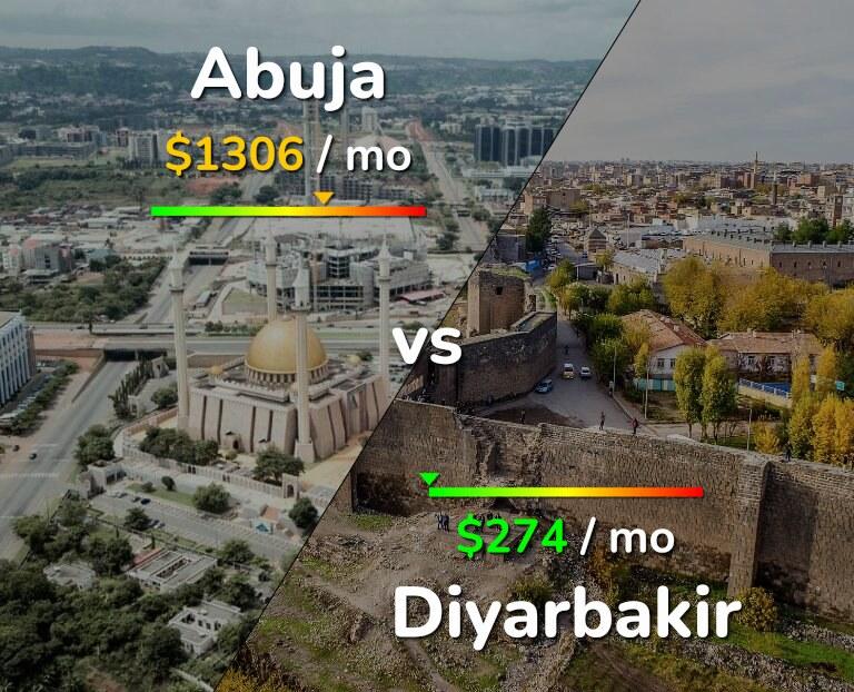 Cost of living in Abuja vs Diyarbakir infographic