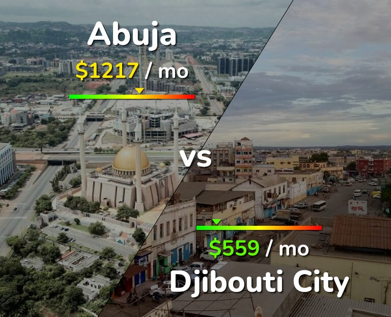 Cost of living in Abuja vs Djibouti infographic