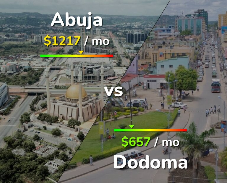 Cost of living in Abuja vs Dodoma infographic
