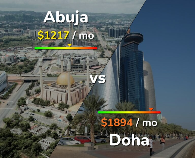 Cost of living in Abuja vs Doha infographic