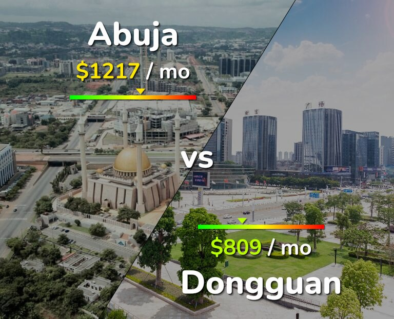 Cost of living in Abuja vs Dongguan infographic