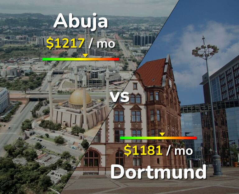 Cost of living in Abuja vs Dortmund infographic