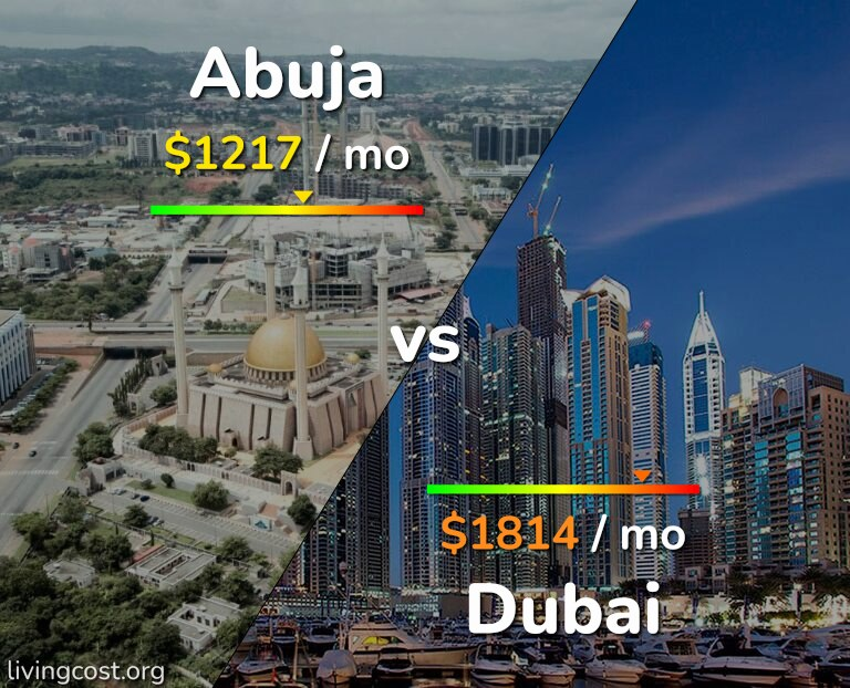 Cost of living in Abuja vs Dubai infographic