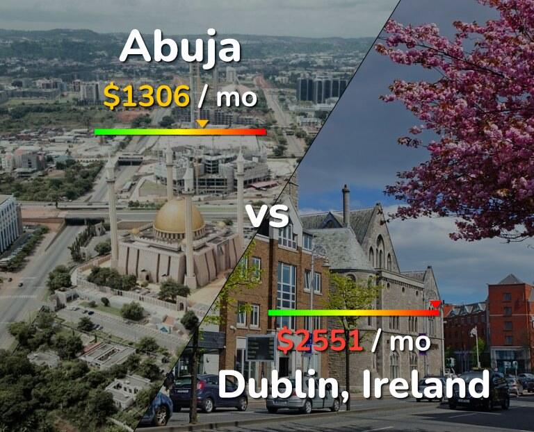 Cost of living in Abuja vs Dublin infographic