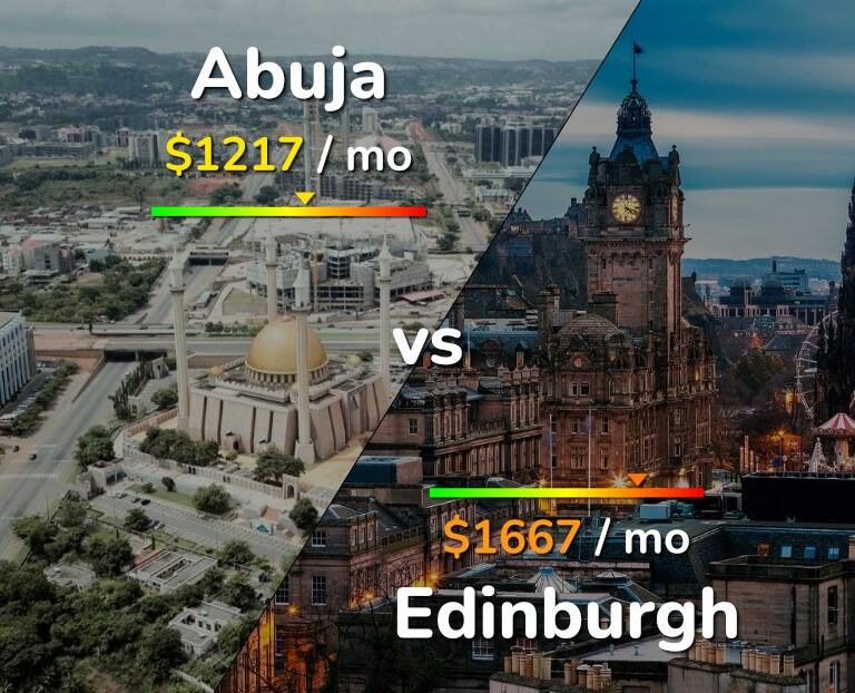 Cost of living in Abuja vs Edinburgh infographic