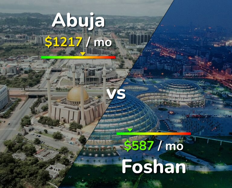 Cost of living in Abuja vs Foshan infographic