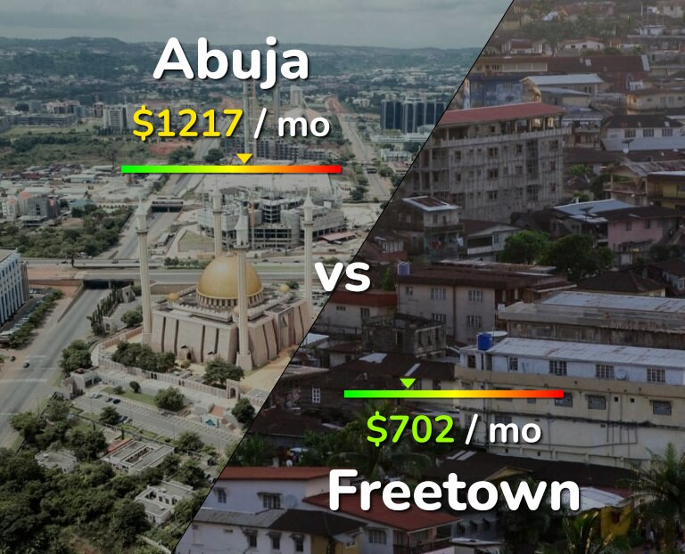 Cost of living in Abuja vs Freetown infographic