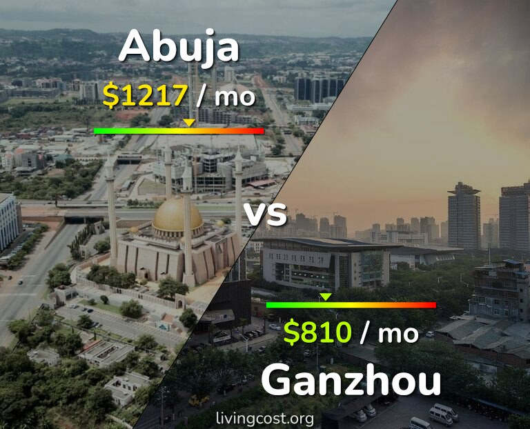 Cost of living in Abuja vs Ganzhou infographic