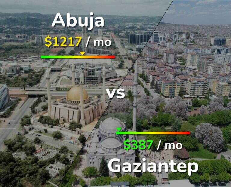 Cost of living in Abuja vs Gaziantep infographic
