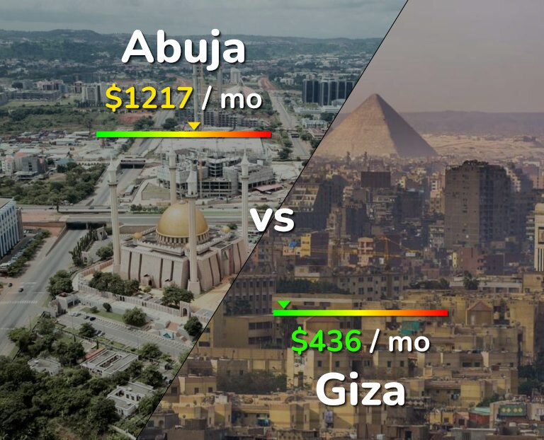 Cost of living in Abuja vs Giza infographic