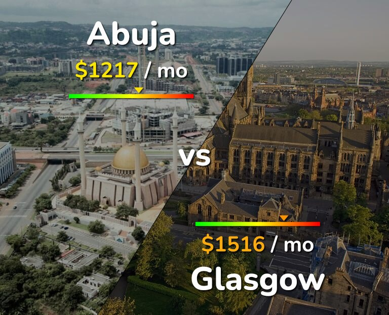 Cost of living in Abuja vs Glasgow infographic
