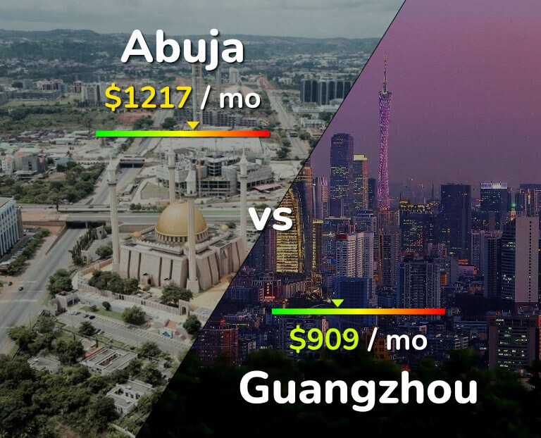 Cost of living in Abuja vs Guangzhou infographic