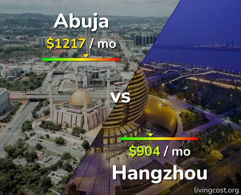 Cost of living in Abuja vs Hangzhou infographic