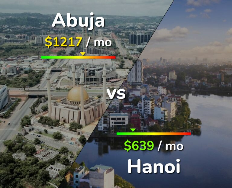 Cost of living in Abuja vs Hanoi infographic