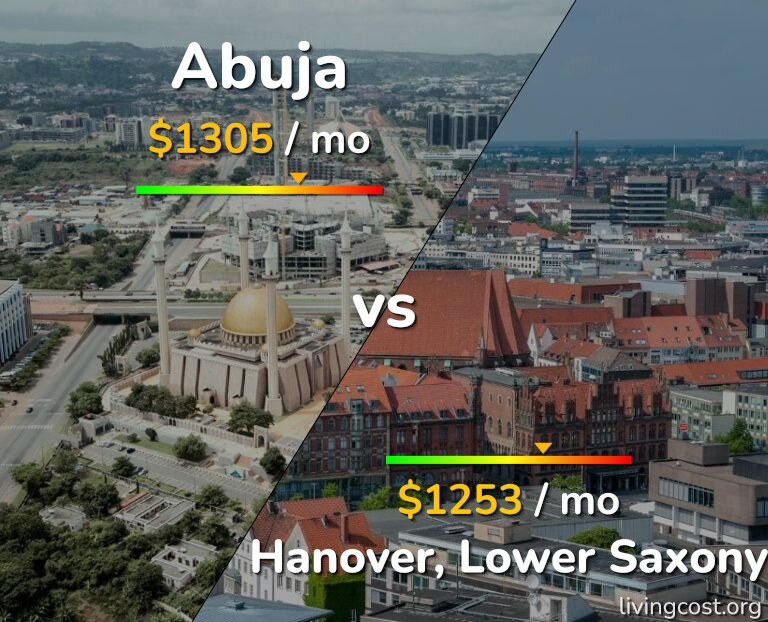 Cost of living in Abuja vs Hanover infographic