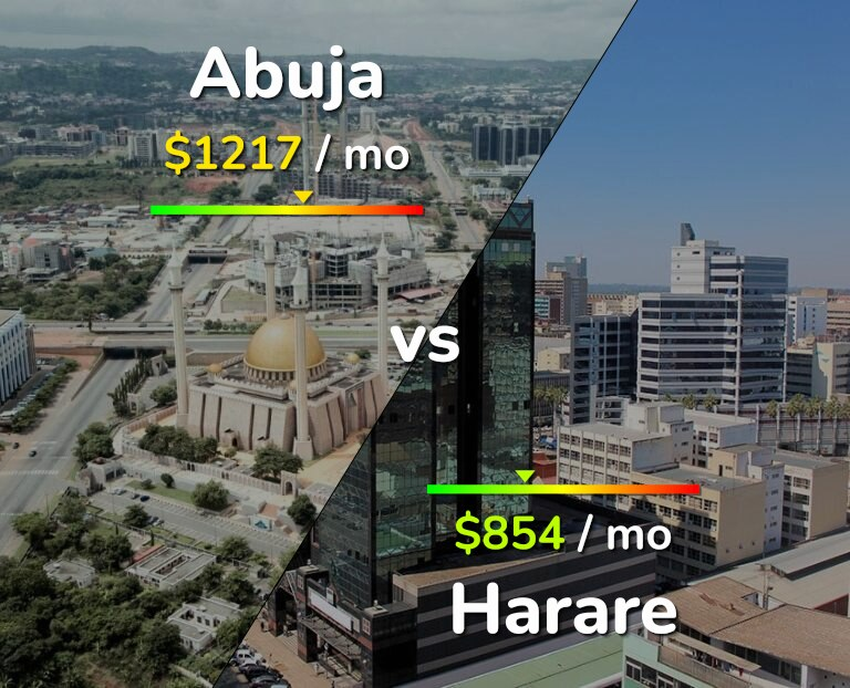 Cost of living in Abuja vs Harare infographic