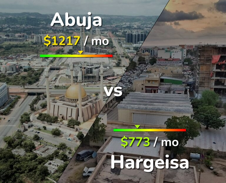 Cost of living in Abuja vs Hargeisa infographic