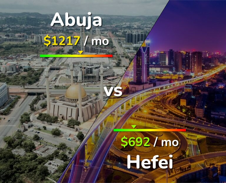Cost of living in Abuja vs Hefei infographic