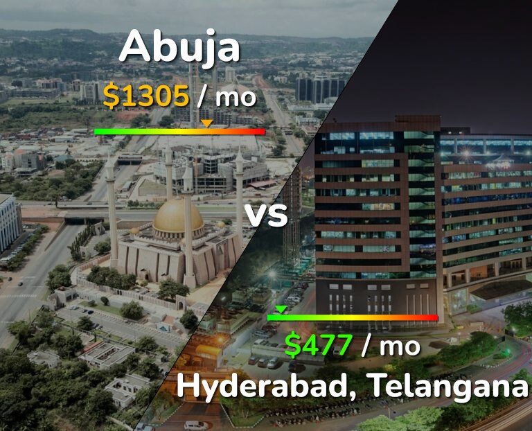Cost of living in Abuja vs Hyderabad infographic