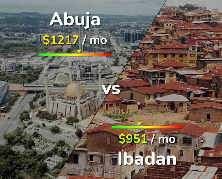 Cost of living in Abuja vs Ibadan infographic