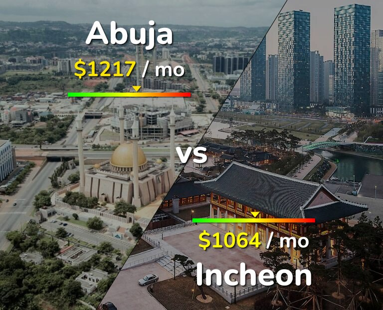Cost of living in Abuja vs Incheon infographic