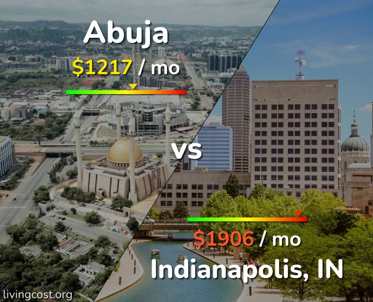 Cost of living in Abuja vs Indianapolis infographic