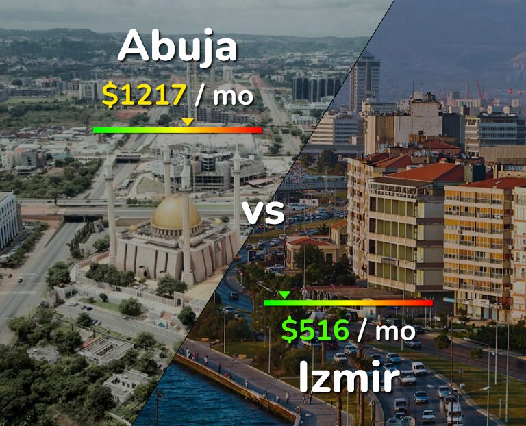 Cost of living in Abuja vs Izmir infographic