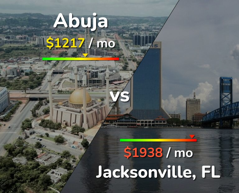 Cost of living in Abuja vs Jacksonville infographic