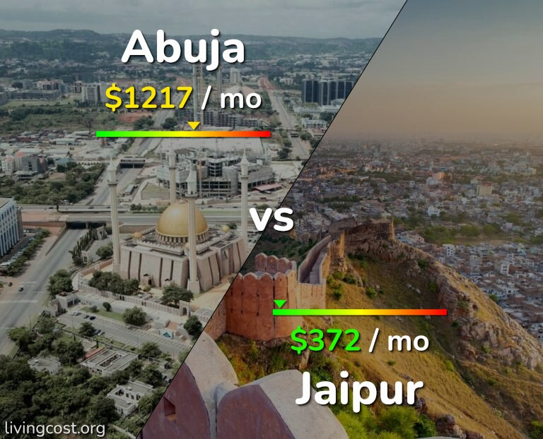 Cost of living in Abuja vs Jaipur infographic