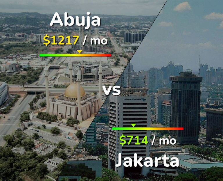 Cost of living in Abuja vs Jakarta infographic