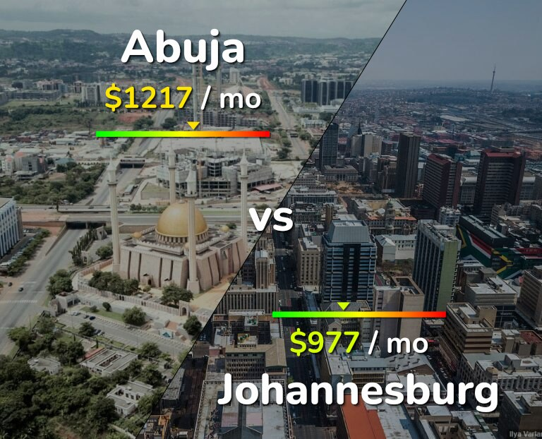 Cost of living in Abuja vs Johannesburg infographic