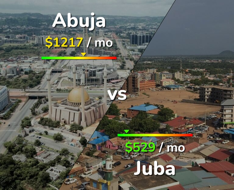 Cost of living in Abuja vs Juba infographic