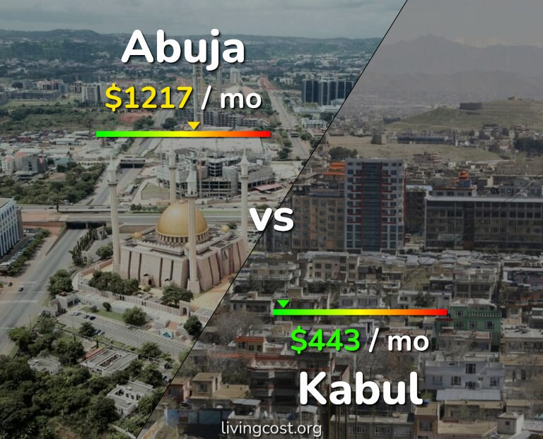 Cost of living in Abuja vs Kabul infographic