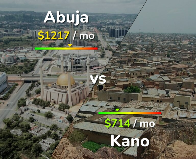 Cost of living in Abuja vs Kano infographic