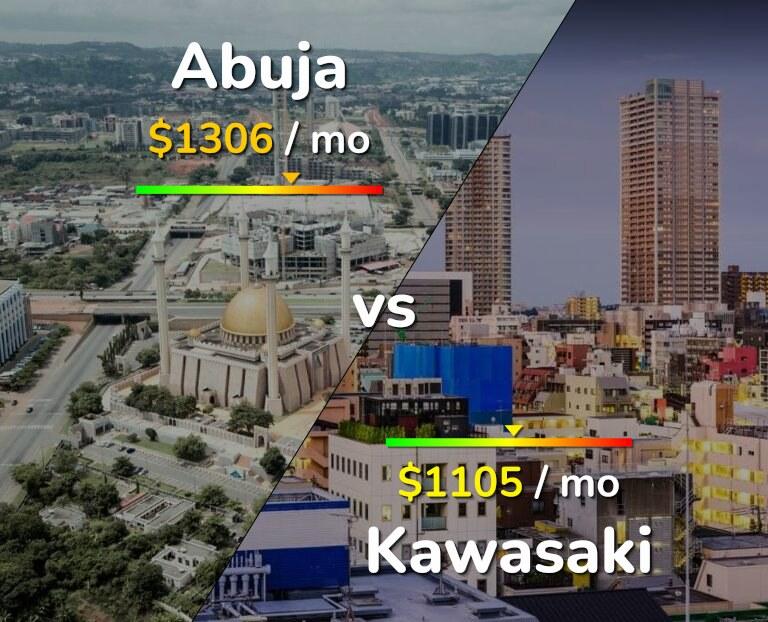 Cost of living in Abuja vs Kawasaki infographic