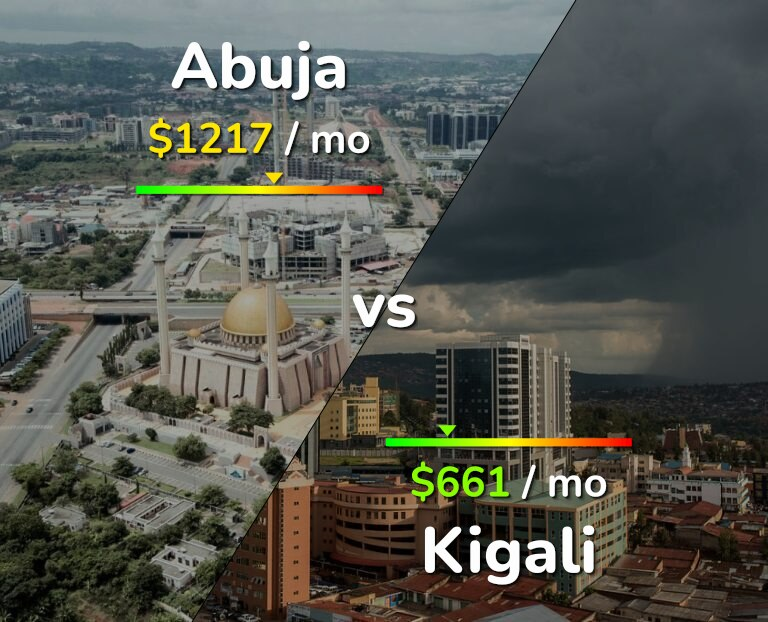 Cost of living in Abuja vs Kigali infographic