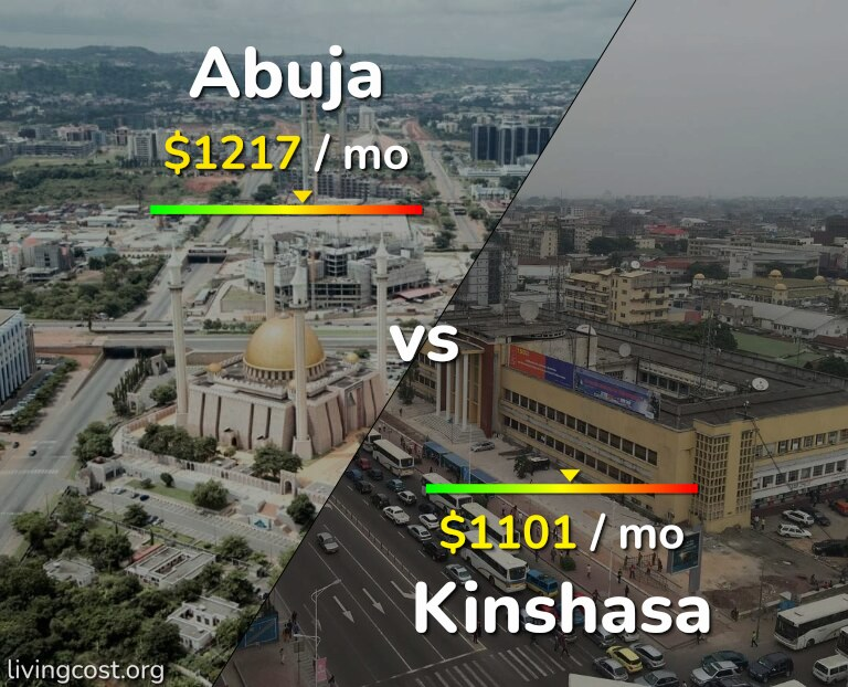 Cost of living in Abuja vs Kinshasa infographic