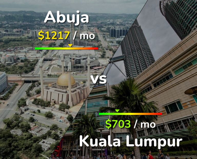 Cost of living in Abuja vs Kuala Lumpur infographic