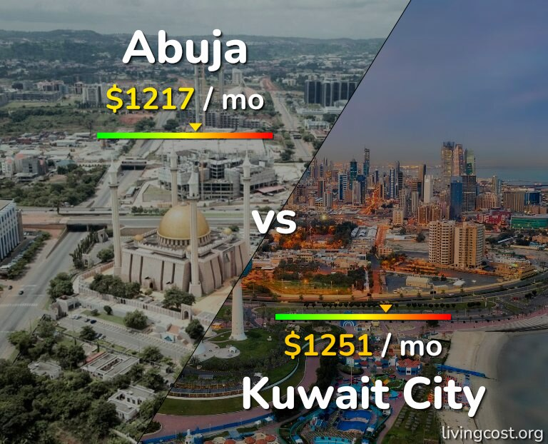 Cost of living in Abuja vs Kuwait infographic