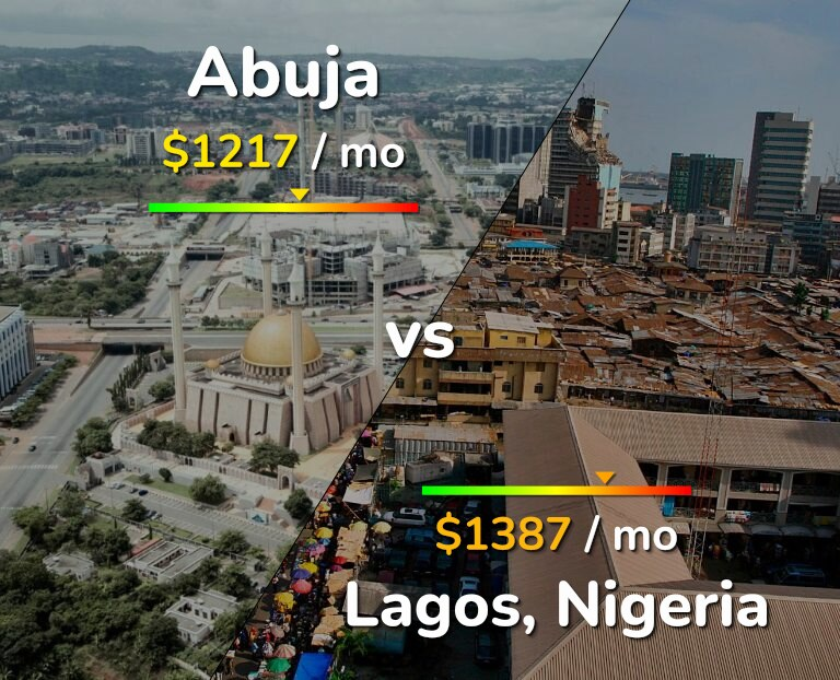 Cost of living in Abuja vs Lagos infographic
