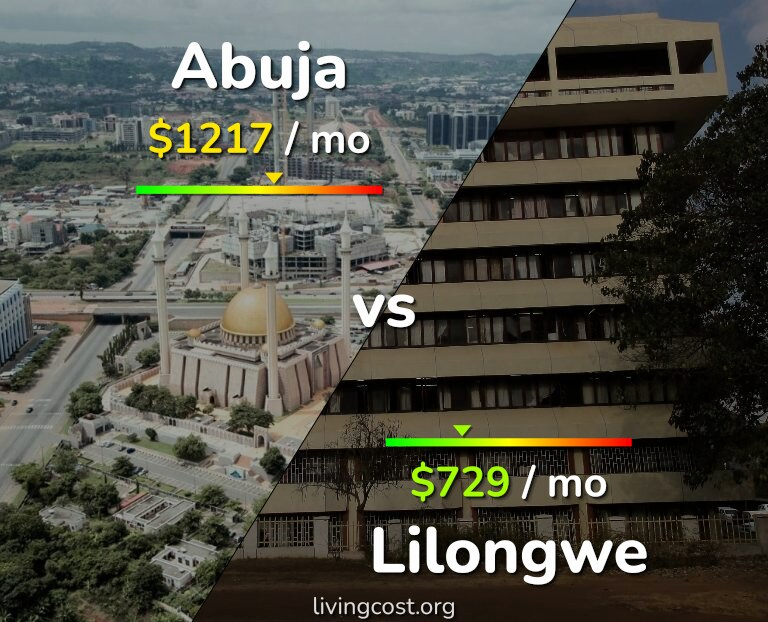Cost of living in Abuja vs Lilongwe infographic