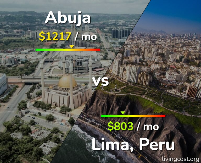Cost of living in Abuja vs Lima infographic