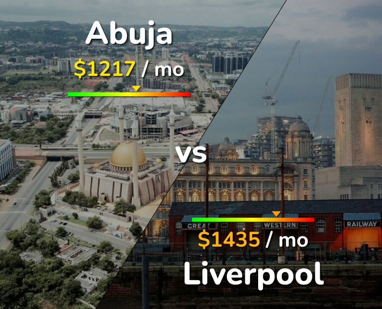Cost of living in Abuja vs Liverpool infographic