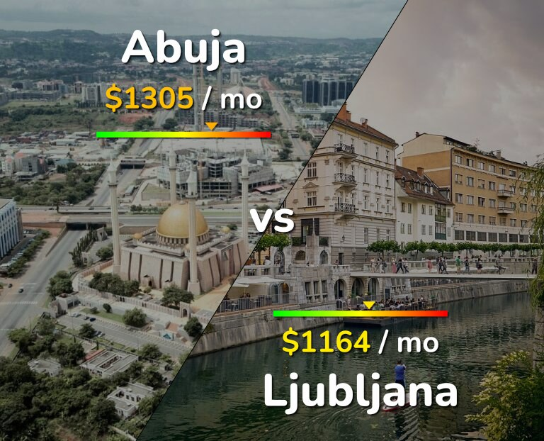 Cost of living in Abuja vs Ljubljana infographic