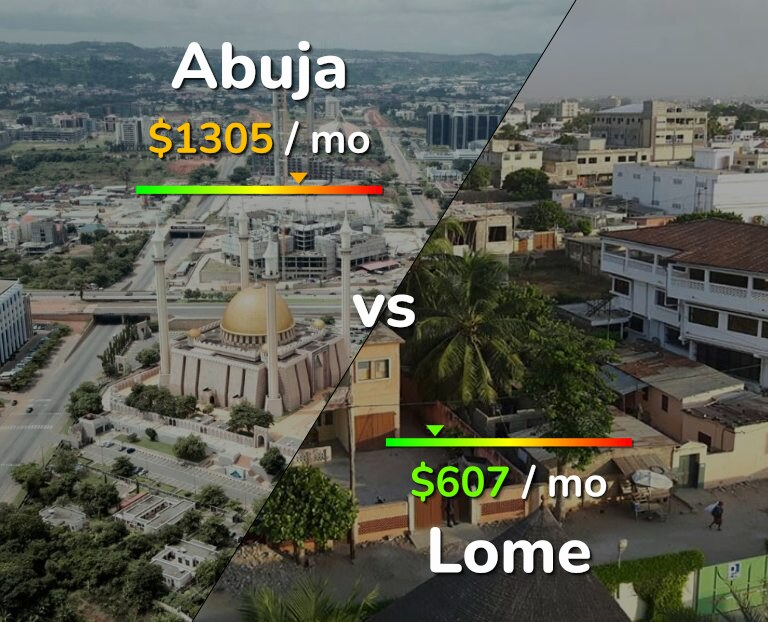 Cost of living in Abuja vs Lome infographic
