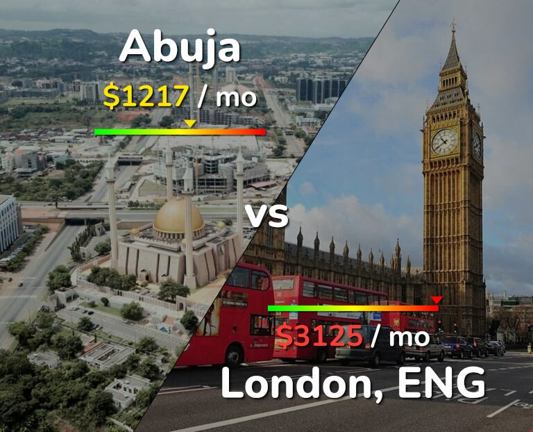 Cost of living in Abuja vs London infographic