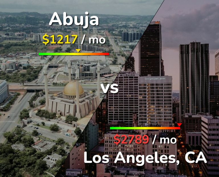 Cost of living in Abuja vs Los Angeles infographic
