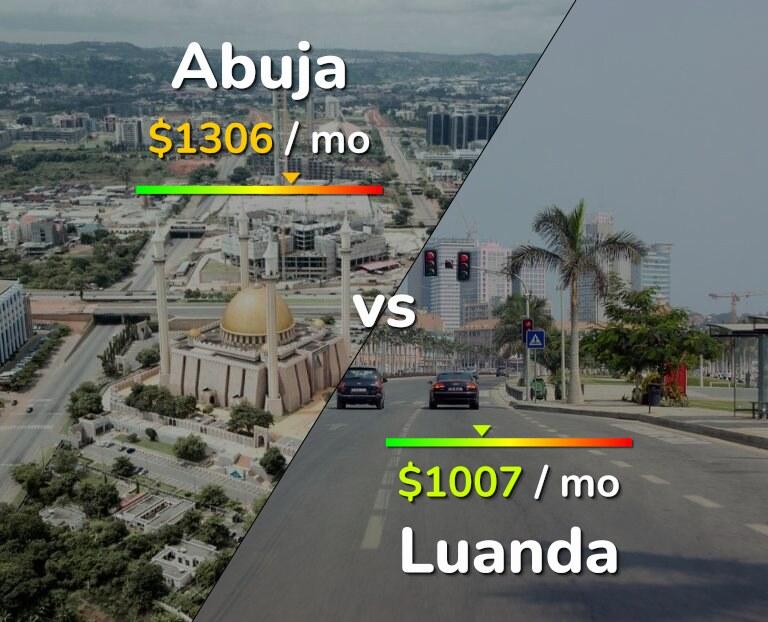 Cost of living in Abuja vs Luanda infographic